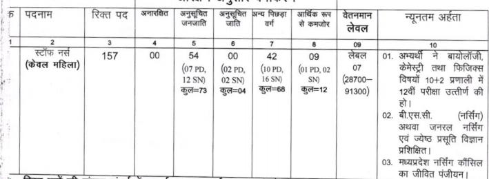 Staff Nurse Vacancy in Gwalior MP Recruitment 2021