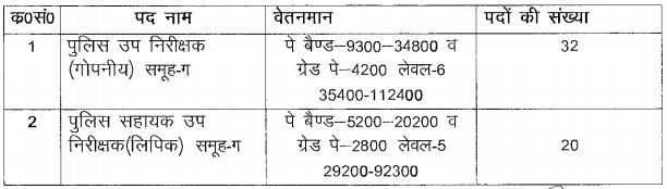 UP Police SI ASI Bharti 2021 online Form